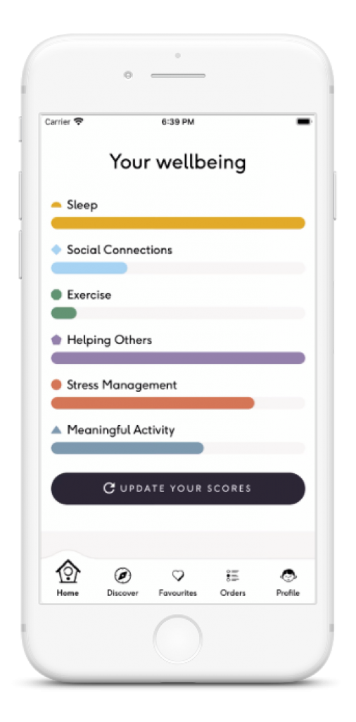 A phone screen displays an example of the 'Your Wellbeing' screen in the BetterSpace app. There are six metrics, each measured with a horizontal bar in a different colour. In this example, the bars for sleep, helping others and stress management are the longest, indicating this person is scoring well in those pillars. However, the bars for social connections and exercise are very short, indicating that they should improve on these areas. There is a button below the six bars that reads 'Update Your Scores' and buttons for Home, Discover, Favourites, Orders and Profiles at the bottom of the screen.