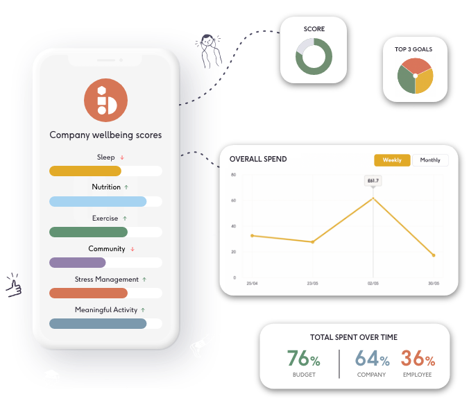 Graphic showing examples of the type of data available in the Betterspace dashboard